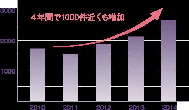 4年間で1000件近くも増加